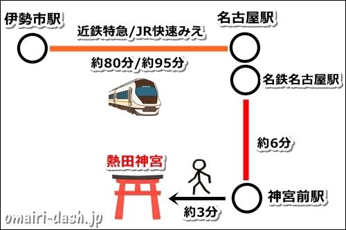 伊勢から熱田神宮へのアクセス(電車)