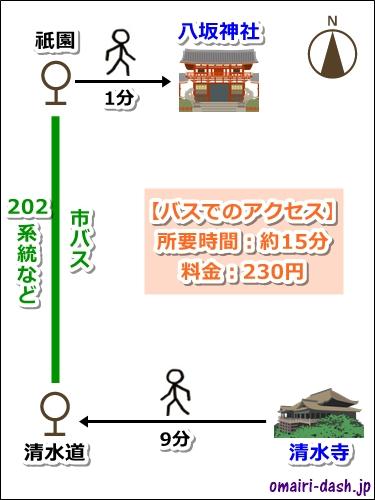 清水寺から八坂神社へのアクセス(バス)