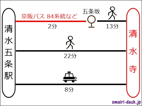 清水五条駅から清水寺へのアクセス