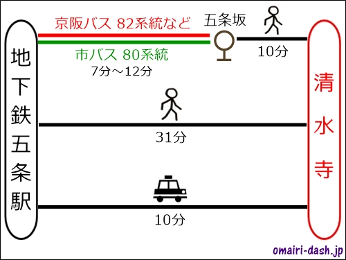 地下鉄五条駅から清水寺へのアクセス