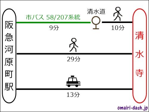 阪急河原町駅から清水寺へのアクセス