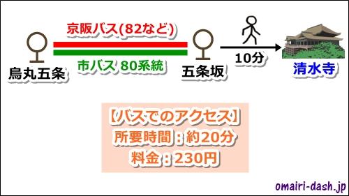 五条駅(地下鉄烏丸線)から清水寺へのバスでのアクセス