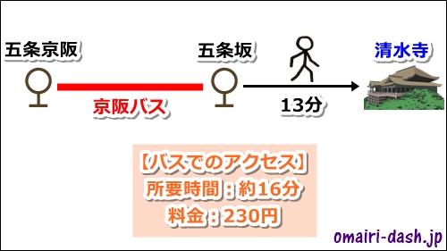 清水五条駅から清水寺へのアクセス(バス)