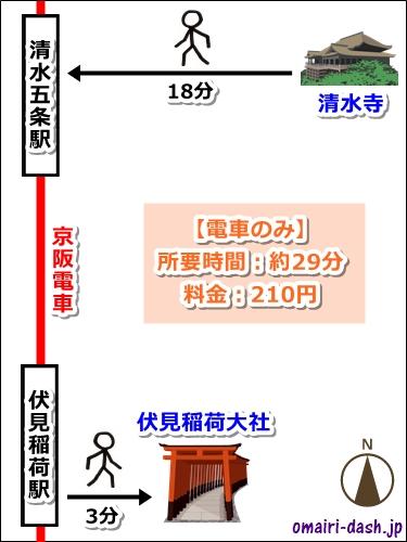 清水寺から伏見稲荷大社へのアクセス(電車のみ)