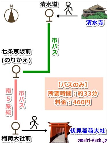 清水寺から伏見稲荷大社へのアクセス(バスのみ)