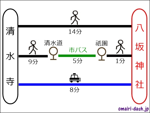 清水寺から八坂神社へのアクセス