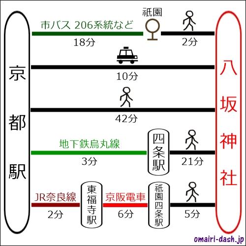 京都駅から八坂神社へのアクセス