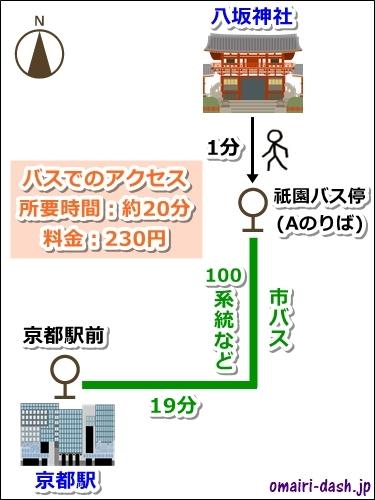 八坂神社から京都駅へのバスでのアクセス