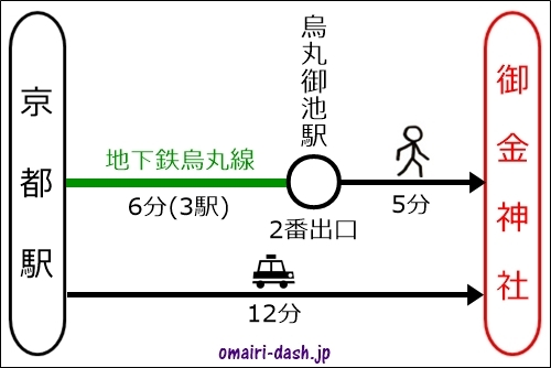 京都駅から御金神社へのアクセス(地下鉄・タクシー)