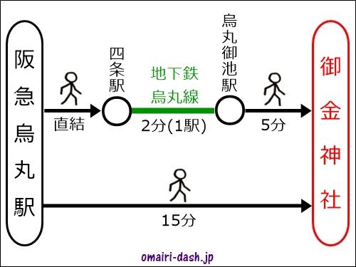 阪急烏丸駅から御金神社へのアクセス