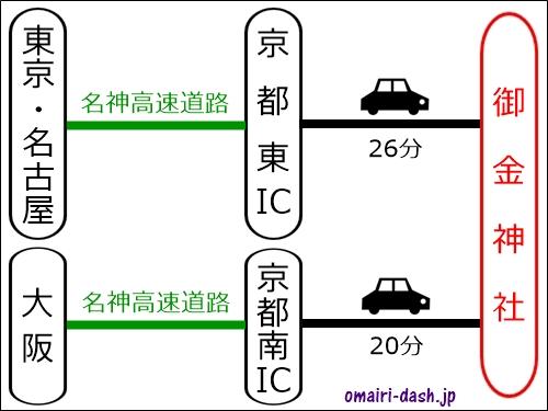 京都御金神社への車でのアクセス