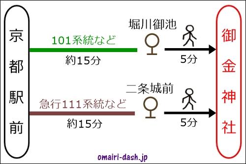 京都駅から御金神社へのアクセス(バス)