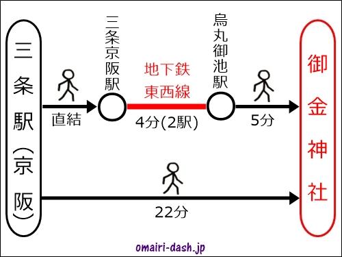 三条駅(京阪電車)から御金神社へのアクセス